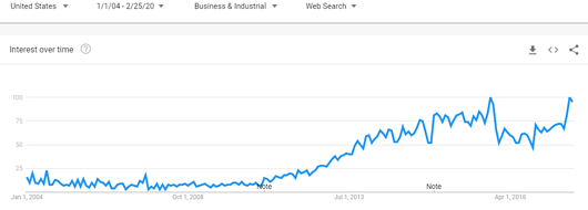 interest in content marketing from Google Trends