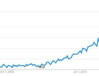 industrial content marketing interest